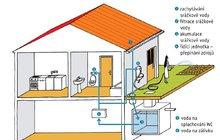 Šetřete vodu i kapsu: Požádejte o státní příspěvek na zachytávání dešťovky!