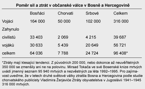 Ztraty v Bosně a Hercegovině.
