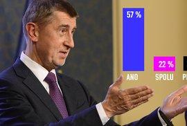 Průzkumy připisují Babišovi už 57 procent! Očekává se, že jeho preference brzy…