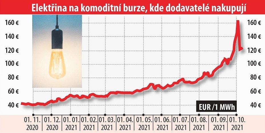 Vývoj cen elektřiny.