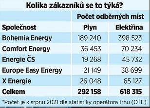 Bohemia Energy a její zákazníci.
