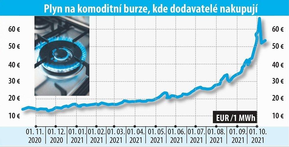 Vývoj cen plynu.
