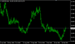 Vývoj měnového páru EUR/CZK