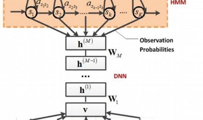 Diagram hybridní architektury systému CD-DNN-HMM