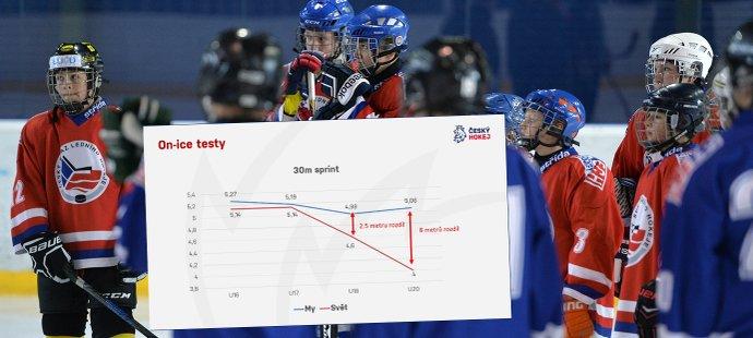 Výsledky testů a měření českých mládežnických hokejových reprezentantů jsou ve srovnání se světem alarmující (ilustrační foto)