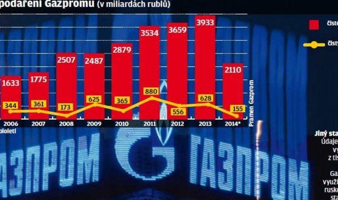 Hospodaření Gazpromu