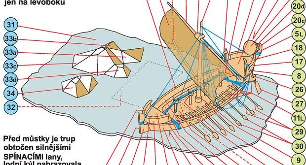 Starověké lodi - Egyptská obchodní loď