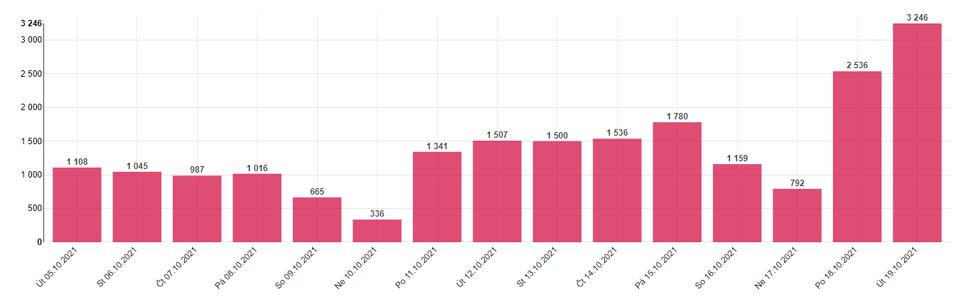 Denní přírůstky počtu nakažených v Česku (údaje k 20. 10. 2021, 8:05)