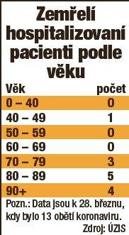 Zemřelí hospitalizovaní pacienti podle věku