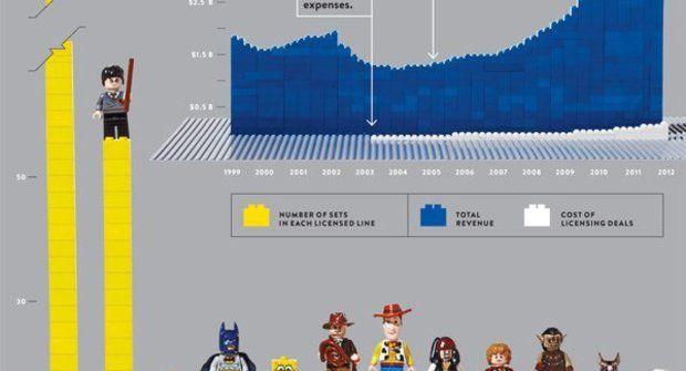 LEGO málem zbankrotovalo: Pomohli Potter, Star Wars a další