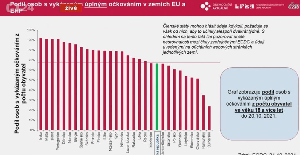 Míra proočkovanosti v jednotlivých státech EU (říjen 2021)
