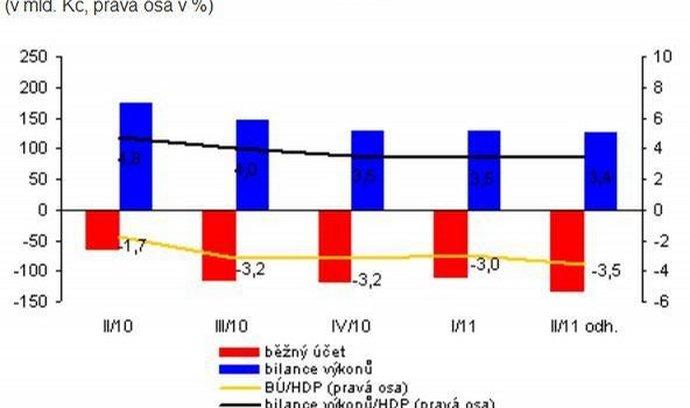 Poměr běžného účtu a bilance výkonů k HDP