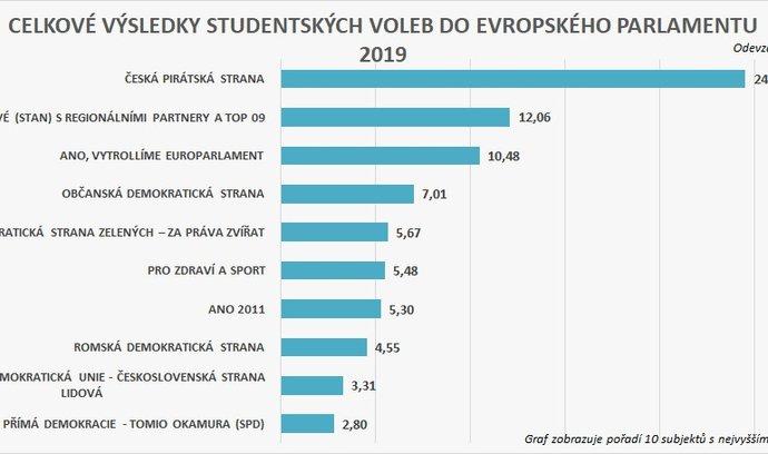 Výsledky studentských voleb do EP 2019