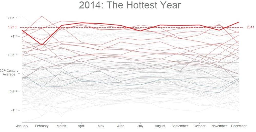 Loňský rok byl dosud nejteplejším rokem na Zemi zaznamenaným od začátku měření v roce 1880.