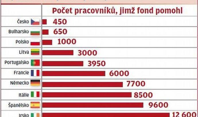 Využití fondu podle vybraných států EU*