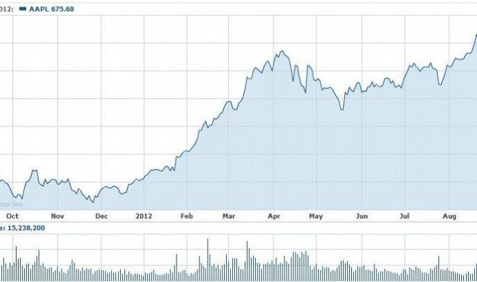 Vývoj akcií Applu za poslední rok (Zdroj: Yahoo)