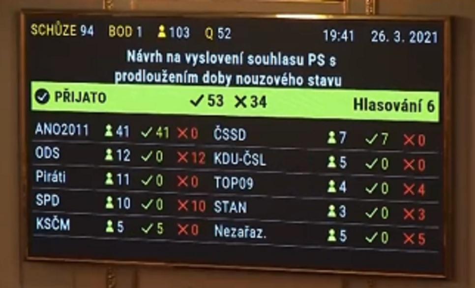Poslanci schválil prodloužení nouzového stavu do 11. dubna.