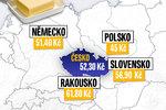 Máslo stojí v Německu nejvíc za 50 let. Zdražilo na Slovensku, v Rakousku i Polsku