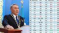 Chaos v kazašské abecedě. Prezident ji už podruhé během jediného roku změnil