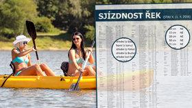 Vodácký přehled: Které řeky jsou (ne)sjízdné? A na raft jedině s hasičákem