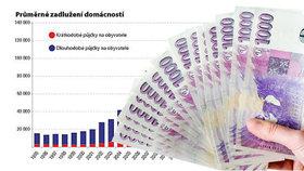 Uplynulých 20 let pohledem našich peněženek: Jsme bohatí a zadlužení