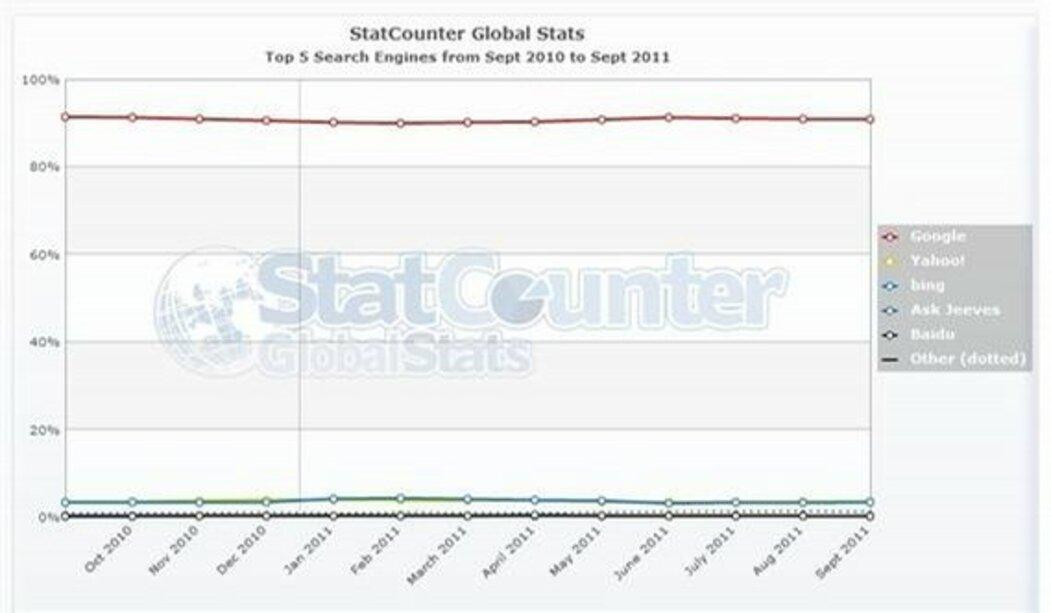 """Podle zlých jazyků je Bing """"zombie"""" i z hlediska svých globálních tržních podílů mezi vyhledávači"""