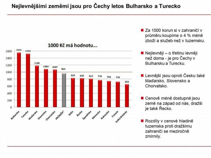Kupní síla Čechů v zahraničí