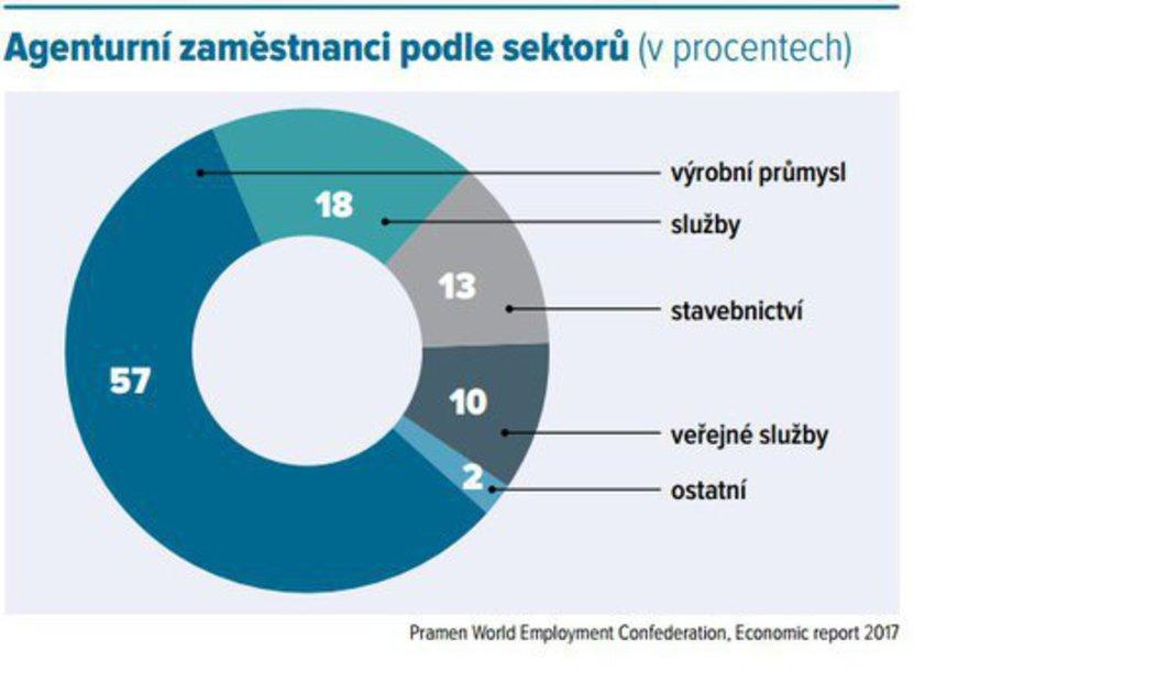 Agenturní zaměstnanci v Česku podle sektorů