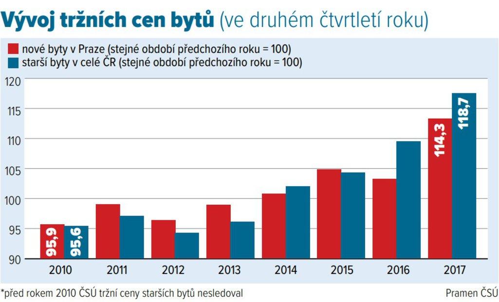 Vývoj tržních cen bytů (vedruhém čtvrtletí roku)