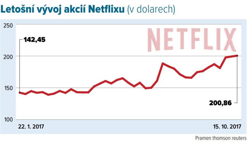 Letošní vývoj akcií Netflixu (vdolarech)