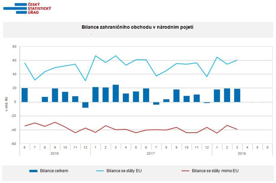 Bilance zahraničního obchodu ČR