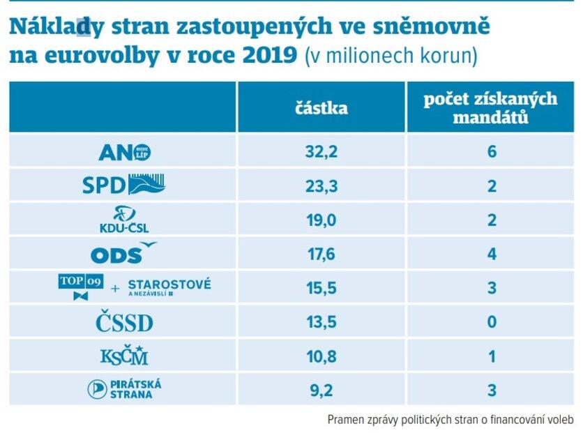 Náklady stran zastoupených ve sněmovně na eurovolby v roce 2019