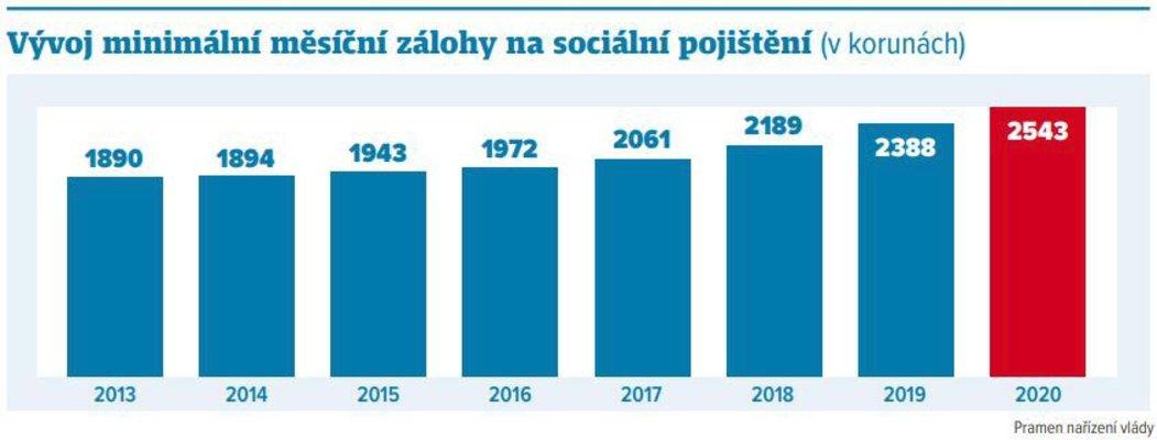 Zálohy na sociálním pojištění
