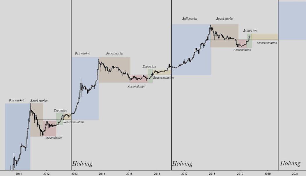 Půlení a cena bitcoinu v minulosti