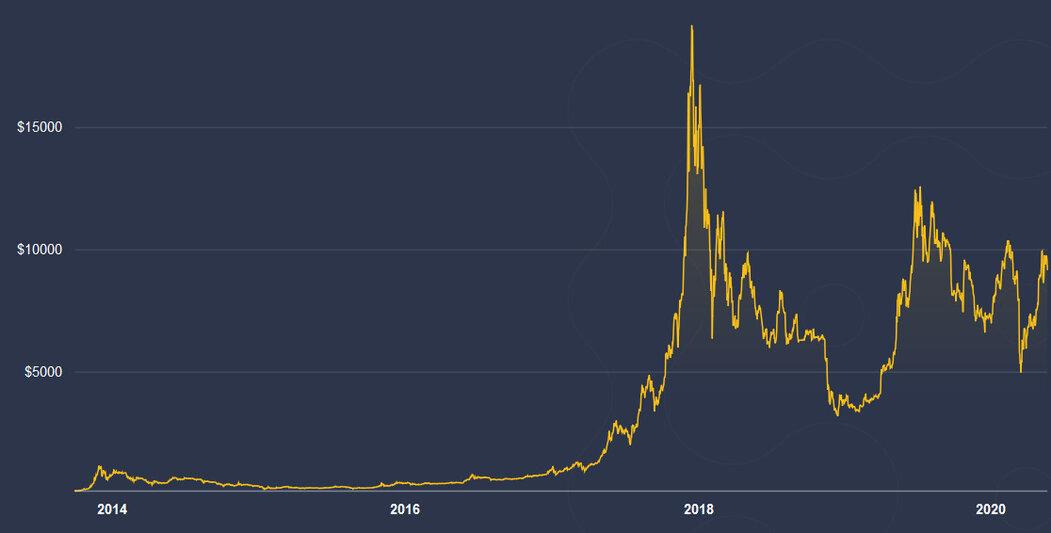Několik let po směně 10 tisíc bitcoinů za dvě pizzy nabral kurz kryptoměny tento směr.
