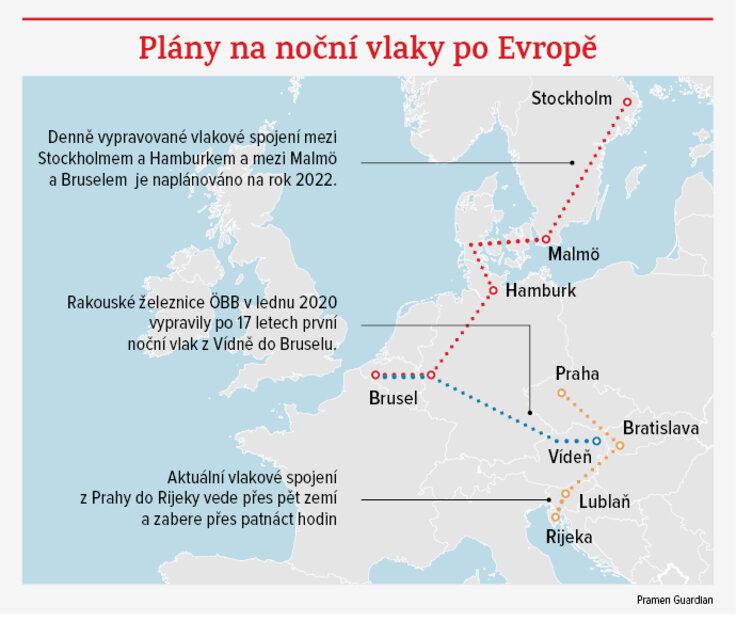 Nové noční dálkové vlakové spoje v Evropě