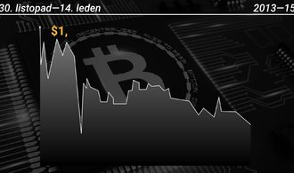 Bitcoin prodělává další propad, kurz se podíval pod hranici osmi tisíc dolarů