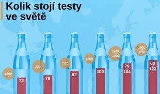 VIDEOGRAFIKA: Test na covid v Česku vyjde na 68 piv. Na kolik půllitrů vyjde jinde ve světě