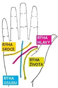 Co prozradí čtyři hlavní rýhy na ruce?