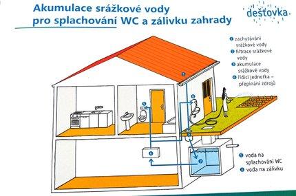 Srážková voda pro splachování WC a zálivku zahrady 1. Zachytávání srážkové vody 2. Filtrace srážkové vody 3. Akumulace srážkové vody 4. Řídící jednotka – přepínání zdrojů 5. Voda na splachování WC 6. Voda na zálivku