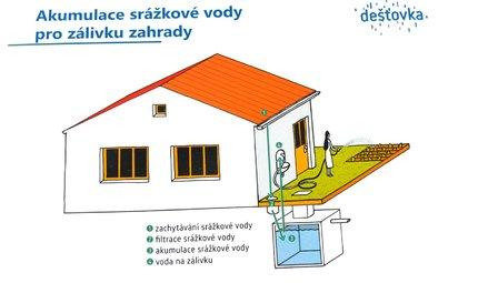 Srážková voda pro zálivku zahrady 1. Zachytávání srážkové vody 2. Filtrace srážkové vody 3. Akumulace srážkové vody 4. Voda na zálivku