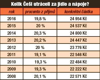 Kolik Češi utráceli za jídlo a nápoje?