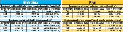 Pozn.: Jedná se o odhady vývoje cen podle ERÚ