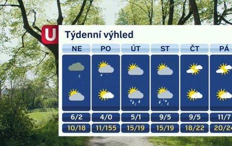 V pondělí bude pekelné horko!