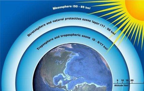 Ozonová vrstva je dnes velmi tenká. Pozor na slunce!