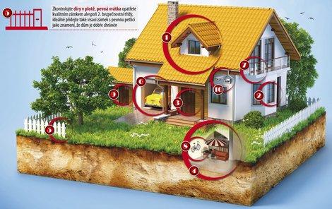 V době dovolených může být váš dům snadnou kořistí.