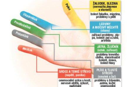 Celá metoda je založená na teorii, podle níž jsou v těle energetické toky a existuje zde 26 párových, tzv. bezpečnostních zámků, kde energie tělem prochází.