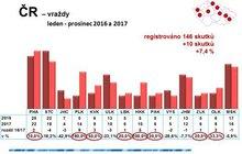 Fakta strachu: 13 672 násilných trestných činů a z toho 146 vražd a pokusů o ně.