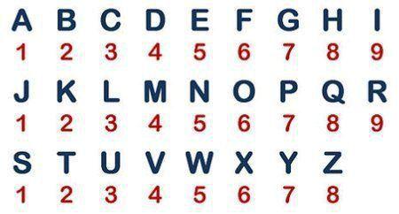 Numerologická tabulka pro výpočet osobnostního čísla a čísla srdce