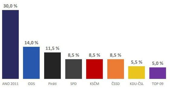 Volební model v červenci 2018 podle Medianu